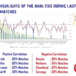 Test Cricket Correlation Analysis.